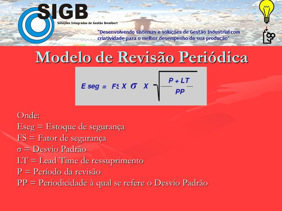 Onde: Q = Quantidade a pedir M = Estoque máximo E = Estoque Presente QP = Quantidade pendente Modelo de Revisão Periódica Onde: D = Taxa de demanda P