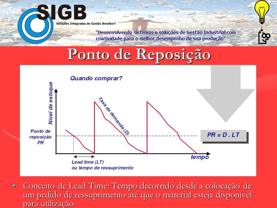 Modelos Básicos de Gestão de Estoque Ponto de reposição e lote econômicoPonto de reposição e lote econômico Revisão PeriódicaRevisão Periódica Curva A