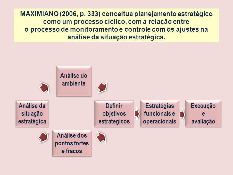 Análise da situação estratégica Análise do ambiente Análise dos pontos fortes e fracos Definir objetivos estratégicos Estratégias funcionais e operacionais Execução e avaliação Execução e avaliação MAXIMIANO (2006, p.