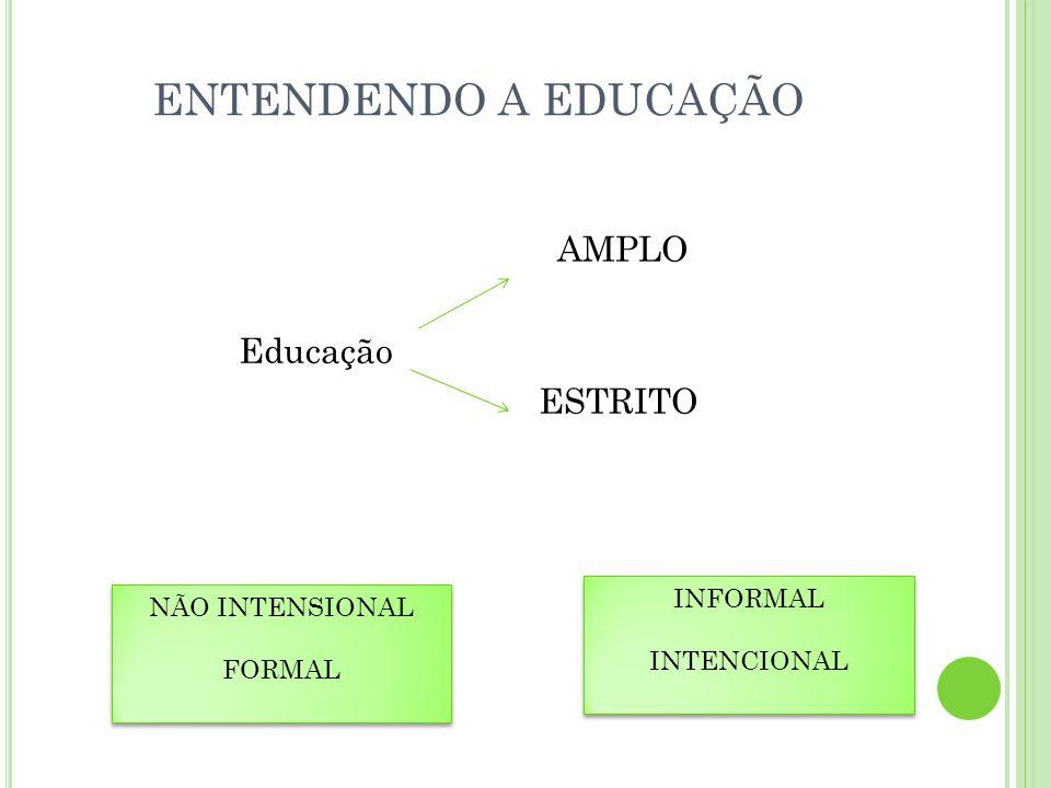 ENTENDENDO A EDUCAÇÃO AMPLO Educação ESTRITO NÃO INTENSIONAL FORMAL NÃO INTENSIONAL FORMAL INFORMAL INTENCIONAL INFORMAL INTENCIONAL