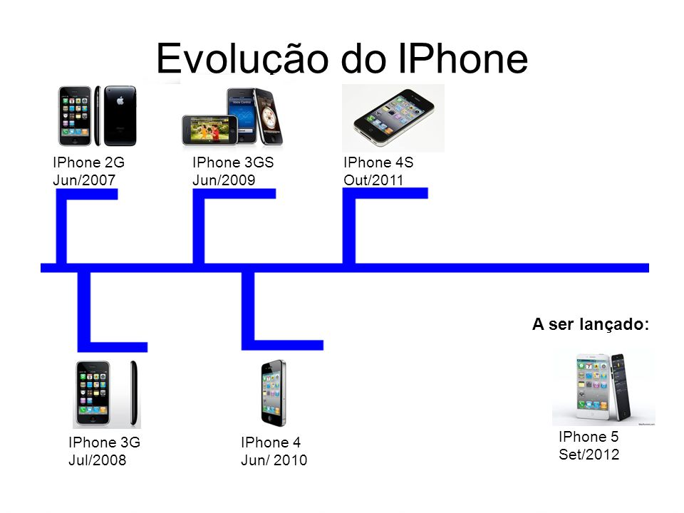 Evolução do IPhone IPhone 2G Jun/2007 IPhone 3G Jul/2008 IPhone 3GS Jun/2009 IPhone 4 Jun/ 2010 IPhone 4S Out/2011 IPhone 5 Set/2012 A ser lançado: