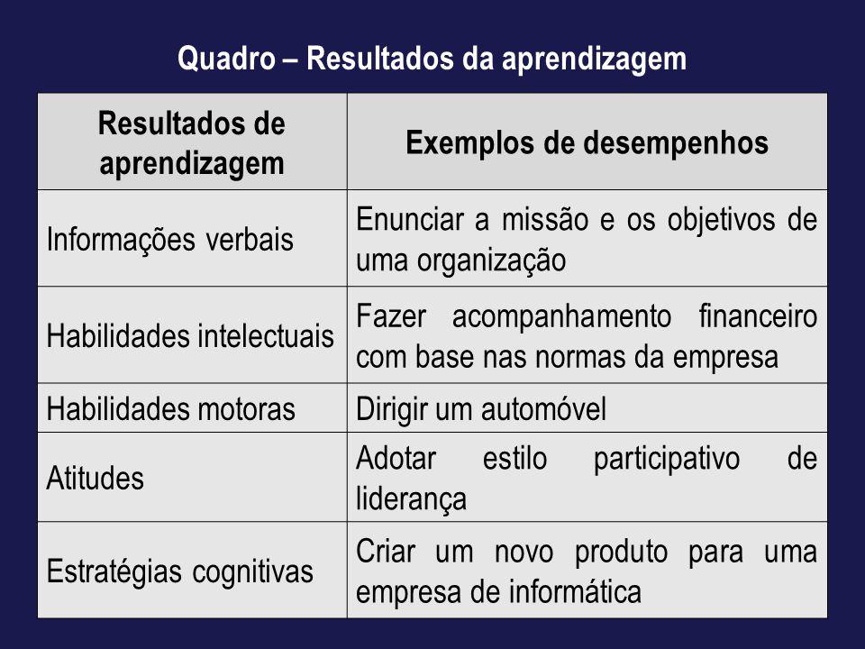 Quadro – Resultados da aprendizagem Resultados de aprendizagem Exemplos de desempenhos Informações verbais Enunciar a missão e os objetivos de uma org