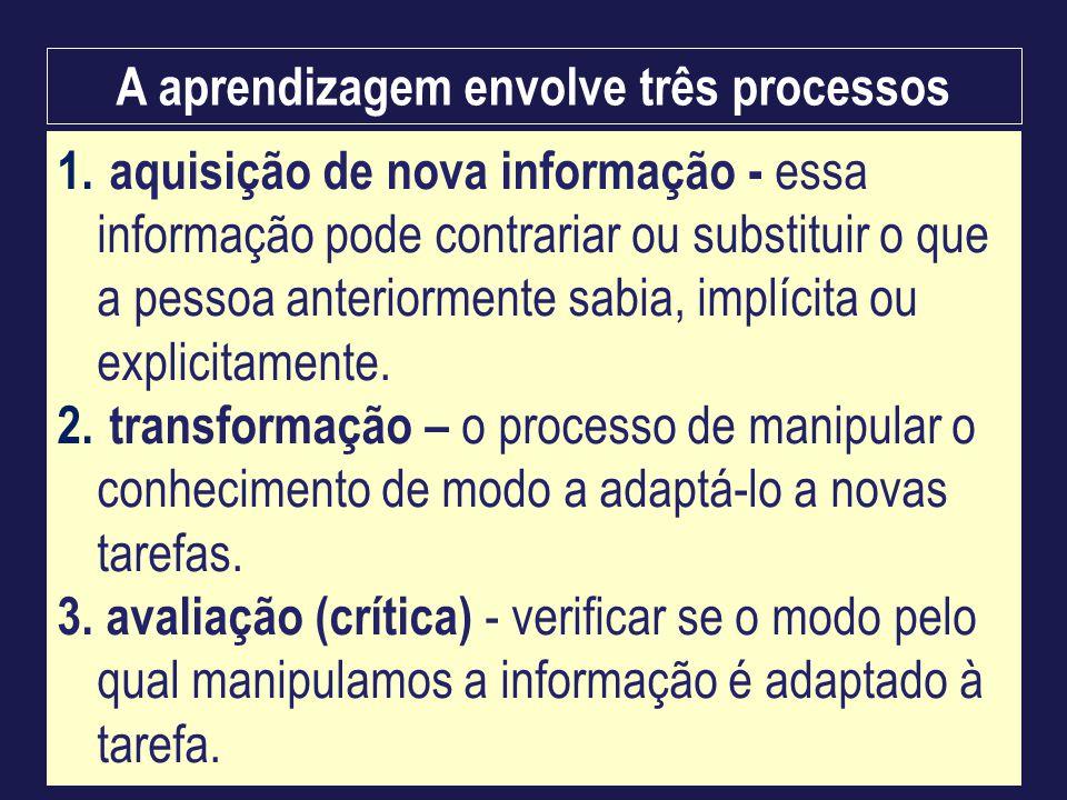 1. aquisição de nova informação - essa informação pode contrariar ou substituir o que a pessoa anteriormente sabia, implícita ou explicitamente. 2. tr