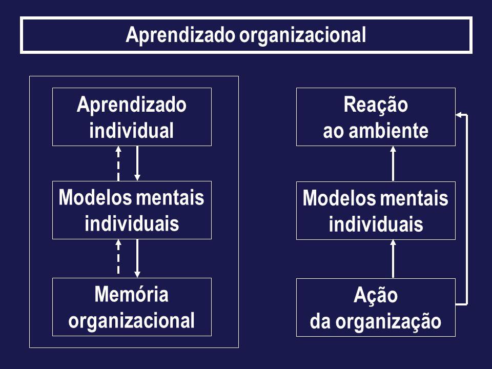 Aprendizado organizacional Aprendizado individual Reação ao ambiente Modelos mentais individuais Memória organizacional Ação da organização