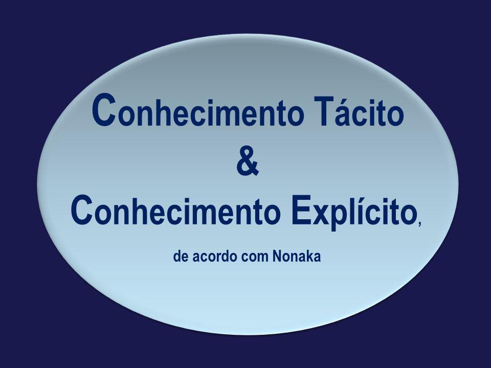 C onhecimento T ácito & C onhecimento E xplícito, de acordo com Nonaka C onhecimento T ácito & C onhecimento E xplícito, de acordo com Nonaka
