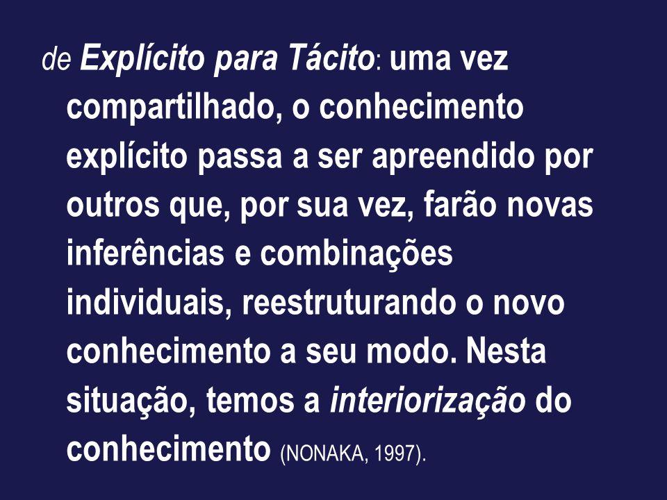 de Explícito para Tácito : uma vez compartilhado, o conhecimento explícito passa a ser apreendido por outros que, por sua vez, farão novas inferências