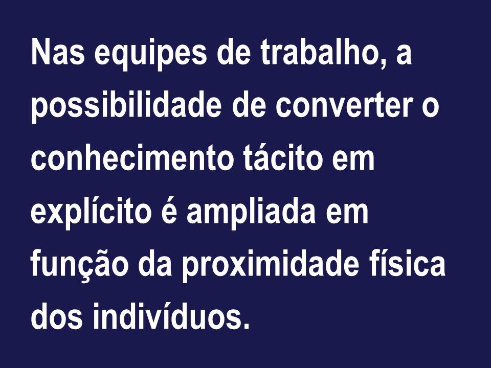 Nas equipes de trabalho, a possibilidade de converter o conhecimento tácito em explícito é ampliada em função da proximidade física dos indivíduos.