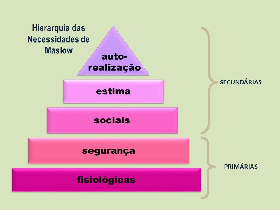 fisiológicas segurança sociais estima auto- realização Hierarquia das Necessidades de Maslow SECUNDÁRIAS PRIMÁRIAS