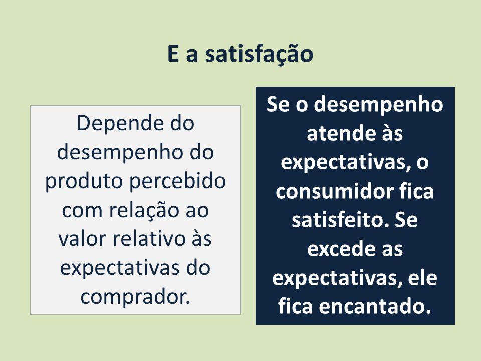 E a satisfação Depende do desempenho do produto percebido com relação ao valor relativo às expectativas do comprador.