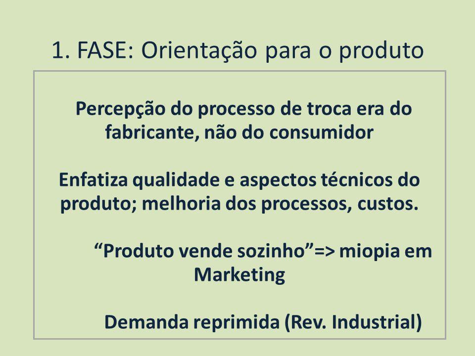 1. FASE: Orientação para o produto Percepção do processo de troca era do fabricante, não do consumidor Enfatiza qualidade e aspectos técnicos do produ