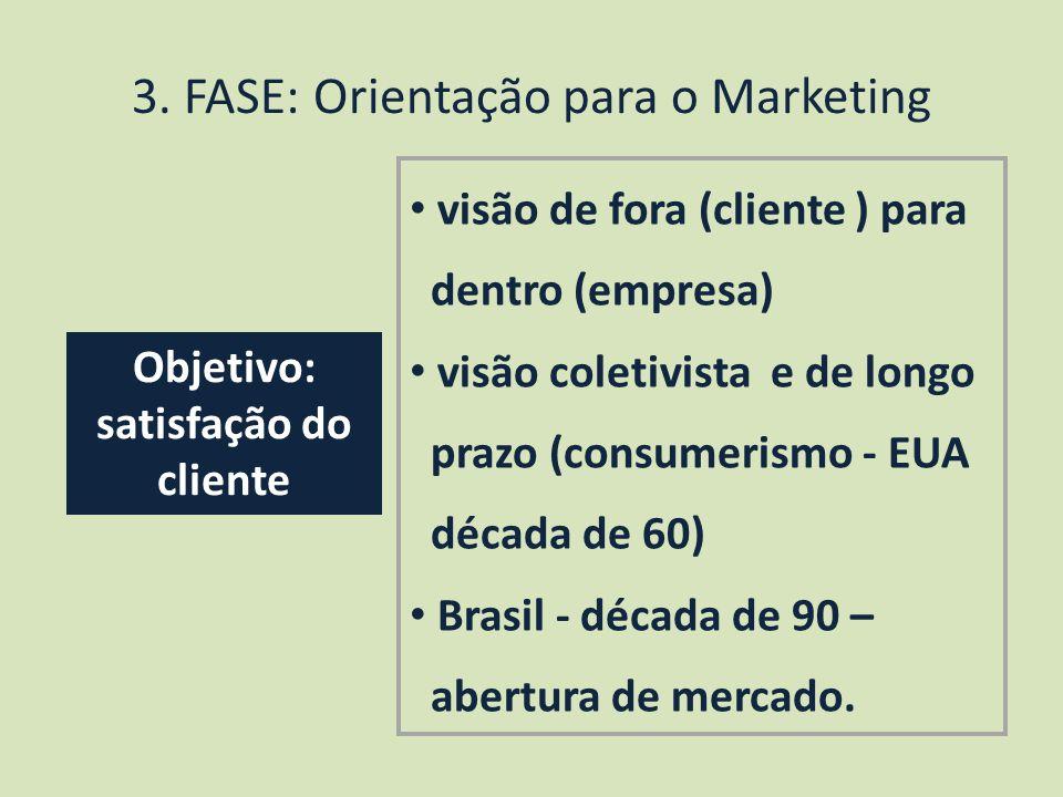 3. FASE: Orientação para o Marketing visão de fora (cliente ) para dentro (empresa) visão coletivista e de longo prazo (consumerismo - EUA década de 6