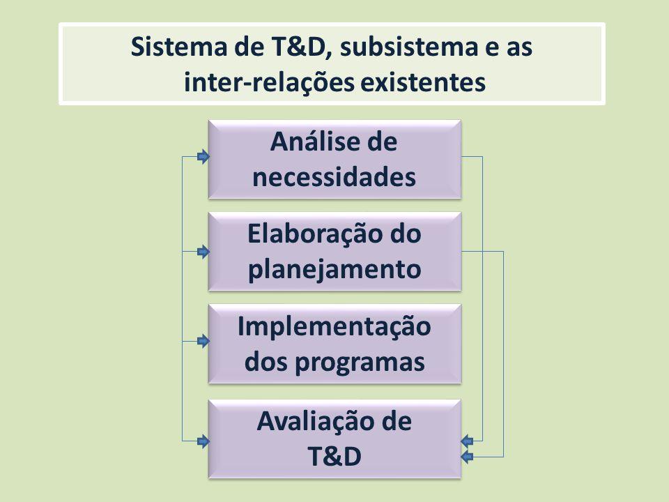 Análise de necessidades Elaboração do planejamento Implementação dos programas Avaliação de T&D Sistema de T&D, subsistema e as inter-relações existen