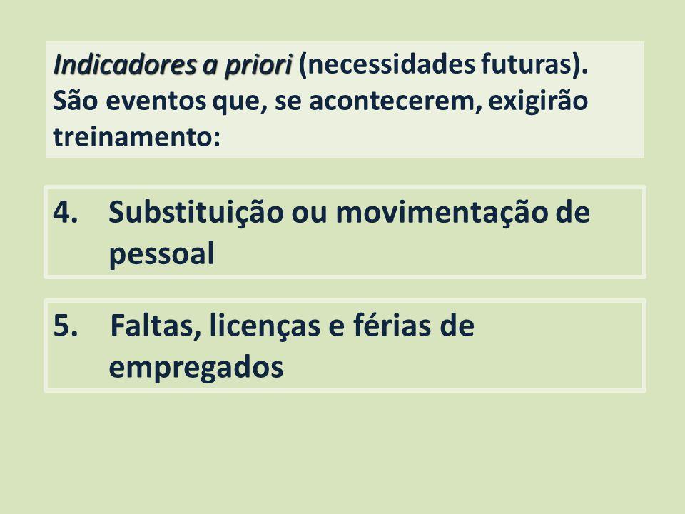 Indicadores a priori Indicadores a priori (necessidades futuras). São eventos que, se acontecerem, exigirão treinamento: 4.Substituição ou movimentaçã