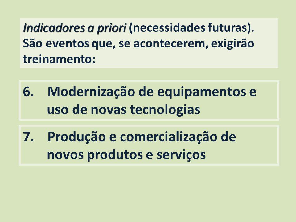 Indicadores a priori Indicadores a priori (necessidades futuras). São eventos que, se acontecerem, exigirão treinamento: 6. Modernização de equipament