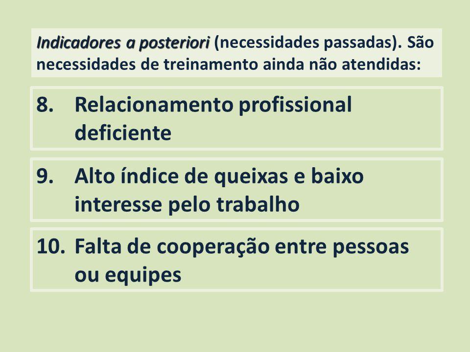 Indicadores a posteriori Indicadores a posteriori (necessidades passadas). São necessidades de treinamento ainda não atendidas: 8.Relacionamento profi