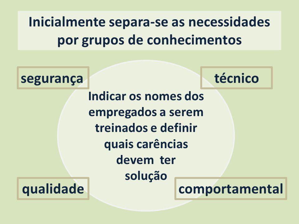 Indicar os nomes dos empregados a serem treinados e definir quais carências devem ter solução Inicialmente separa-se as necessidades por grupos de con