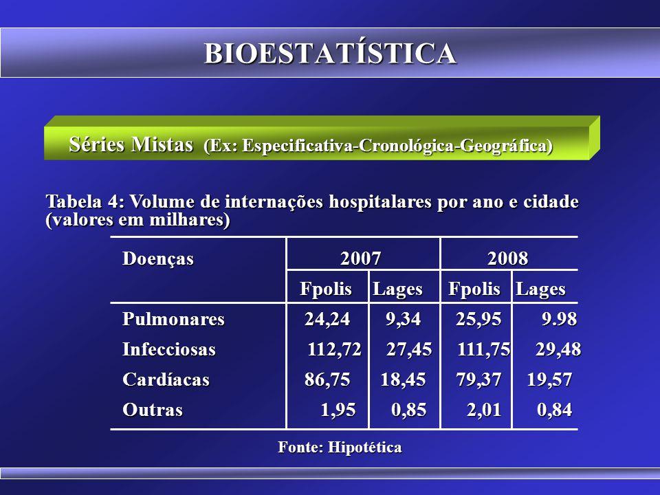 BIOESTATÍSTICA Séries Especificativas Segmento populacional Percentual Segmento populacional Percentual Infantil60,25 Juvenil20,72 Adulto 2,75 3a Idade 5,82 Fonte: Hipotética Tabela 3: Proporção de doentes X no Ano de 2008 em Florianópolis