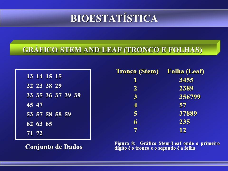 BIOESTATÍSTICA POLÍGONO DE FREQUÊNCIAS ACUMULADAS Figura 7: Polígono de frequências acumuladas das notas dos alunos Tabela 5: Notas dos alunos na disciplina de estatística no ano x Notas Frequência F.