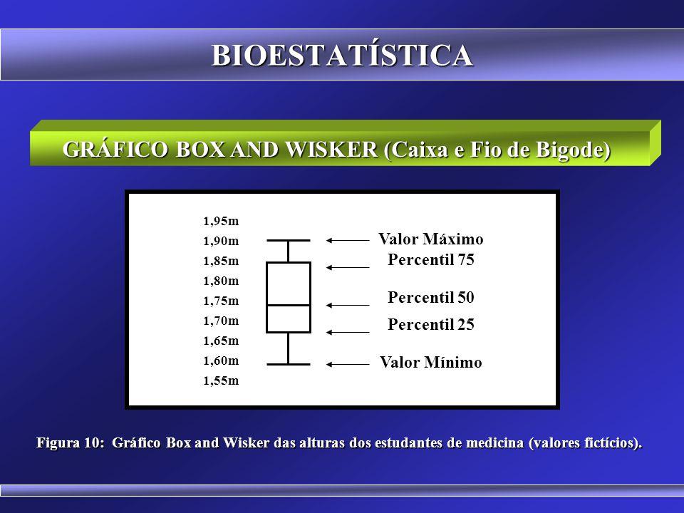 GRÁFICO DE BARRAS COM DESVIO PADRÃO BIOESTATÍSTICA Figura 9: Gráfico de barras com os valores médios e o desvio padrão das alturas de estudantes da faculdade x (valores fictícios).