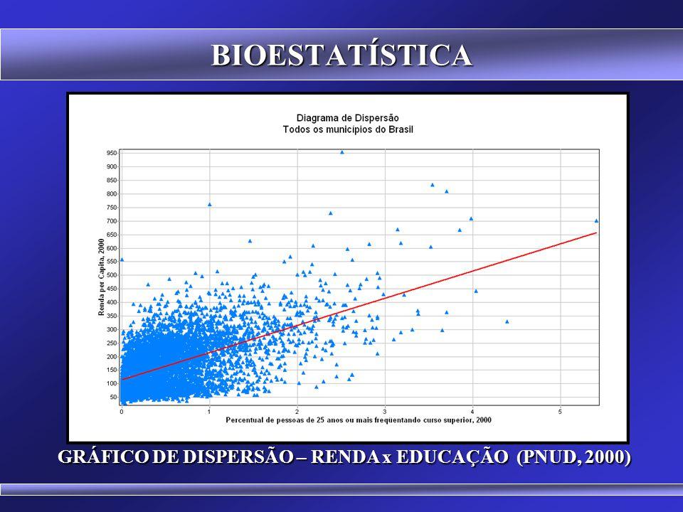 BIOESTATÍSTICA ACESSO AO ENSINO SUPERIOR EM SANTA CATARINA (PNUD, 2000) ACESSO AO ENSINO SUPERIOR EM SANTA CATARINA (PNUD, 2000)