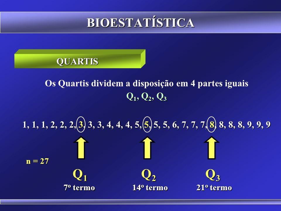 BIOESTATÍSTICA Os Quartis dividem a disposição em 4 partes iguais Q 1, Q 2, Q 3 Entre cada quartil há 25% dos dados da disposição Posição do Primeiro Quartil (Q 1 ) = (n + 1) / 4 Posição do Segundo Quartil (Q 2 ) = 2.(n + 1) / 4 Posição do Terceiro Quartil (Q 3 ) = 3.(n + 1) / 4 O segundo quartil coincide com a Mediana (Q 2 = Md) QUARTIS