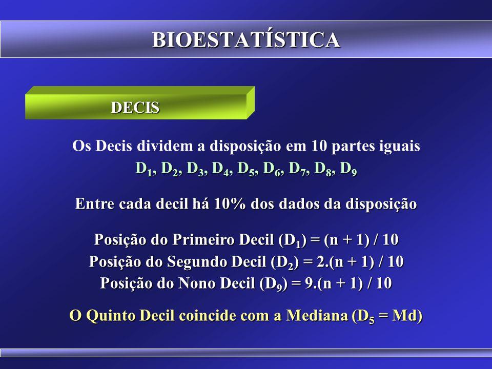 BIOESTATÍSTICA Os Quartis dividem a disposição em 4 partes iguais Q 1, Q 2, Q 3 1, 1, 1, 2, 2, 2, 3, 3, 3, 4, 4, 4, 5, 5, 5, 5, 6, 7, 7, 7, 8, 8, 8, 8, 9, 9, 9 QUARTIS Q1Q1Q1Q1 Q2Q2Q2Q2 Q3Q3Q3Q3 7 o termo 14 o termo 21 o termo n = 27