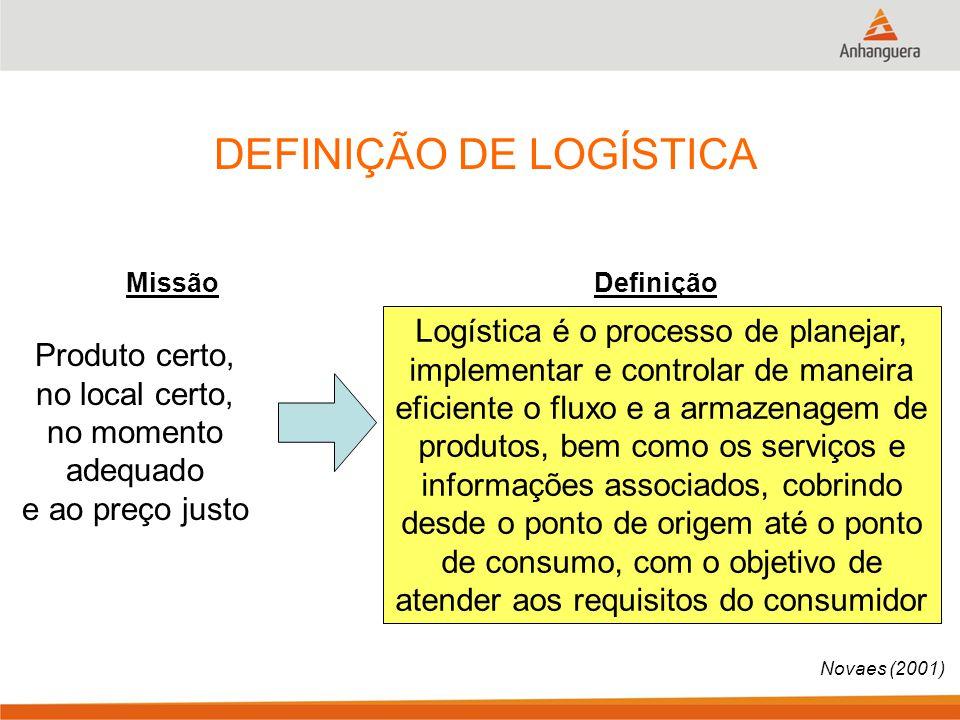 DEFINIÇÃO DE LOGÍSTICA Produto certo, no local certo, no momento adequado e ao preço justo Logística é o processo de planejar, implementar e controlar