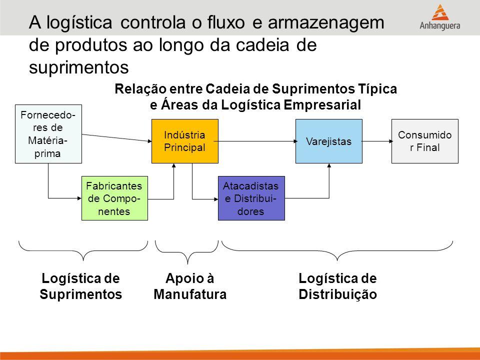 A logística controla o fluxo e armazenagem de produtos ao longo da cadeia de suprimentos Relação entre Cadeia de Suprimentos Típica e Áreas da Logísti