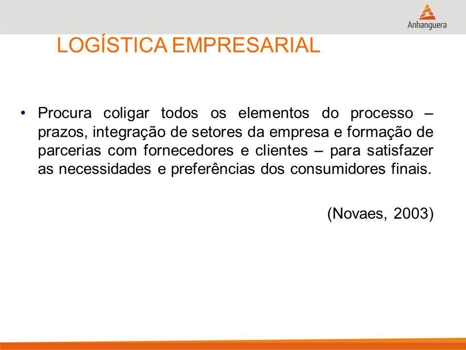 LOGÍSTICA EMPRESARIAL Procura coligar todos os elementos do processo – prazos, integração de setores da empresa e formação de parcerias com fornecedor