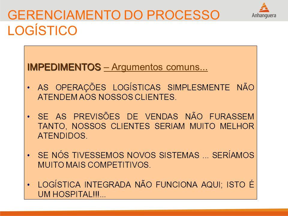 Principais Conflitos Funcionais Previsão venda (+) SKU´s (+) Lançamentos (+) Promoções (+) Marketing ProduçãoLogísticaVendas Finanças Estoques (-) Recursos (-) Preço / Margem (+) Tam.do Lote (+) Setup´s (-) SKU´s (-) Eficiência (+) Qualidade (+) Recursos (+) Custo (-) Especificações (+) Mix de venda (+) Fast moving Estoques (+) Recursos (+) Serviço (+) Previsão venda (-) Preço/Margem (-) (Descontos) Unidades Estocadas por Produto (Stock Keeping Units)