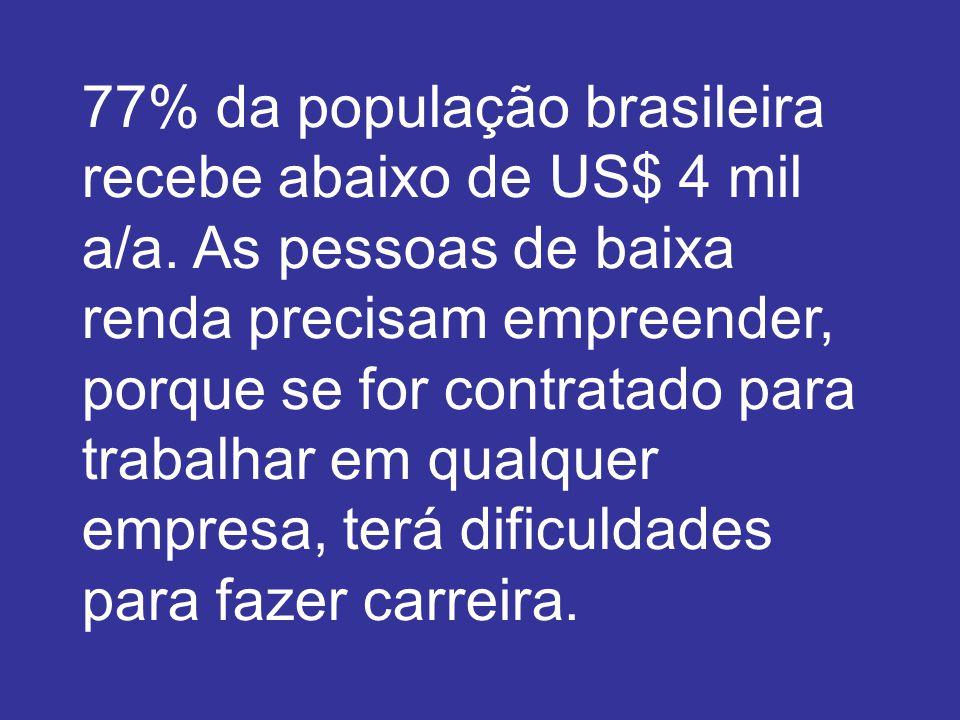 77% da população brasileira recebe abaixo de US$ 4 mil a/a.