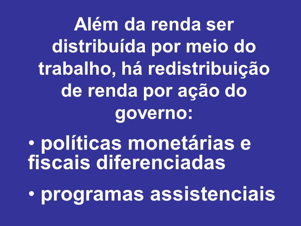 Além da renda ser distribuída por meio do trabalho, há redistribuição de renda por ação do governo: políticas monetárias e fiscais diferenciadas programas assistenciais