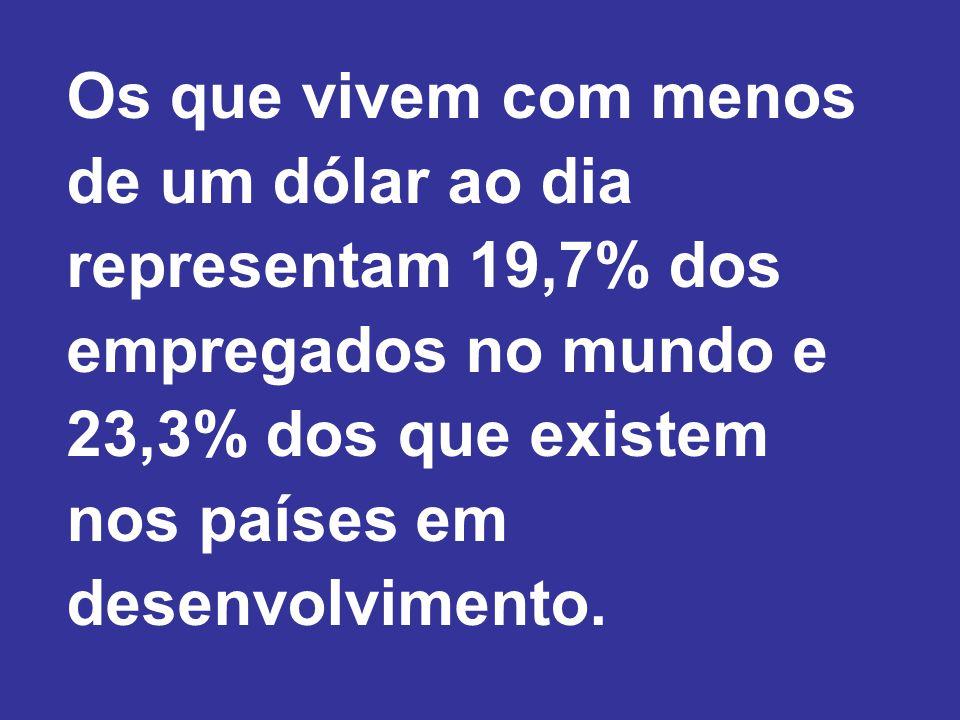 Os que vivem com menos de um dólar ao dia representam 19,7% dos empregados no mundo e 23,3% dos que existem nos países em desenvolvimento.