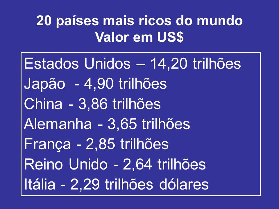 20 países mais ricos do mundo Valor em US$ Estados Unidos – 14,20 trilhões Japão - 4,90 trilhões China - 3,86 trilhões Alemanha - 3,65 trilhões França - 2,85 trilhões Reino Unido - 2,64 trilhões Itália - 2,29 trilhões dólares