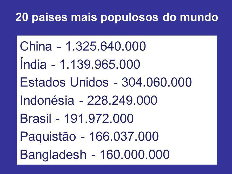 20 países mais populosos do mundo China - 1.325.640.000 Índia - 1.139.965.000 Estados Unidos - 304.060.000 Indonésia - 228.249.000 Brasil - 191.972.000 Paquistão - 166.037.000 Bangladesh - 160.000.000