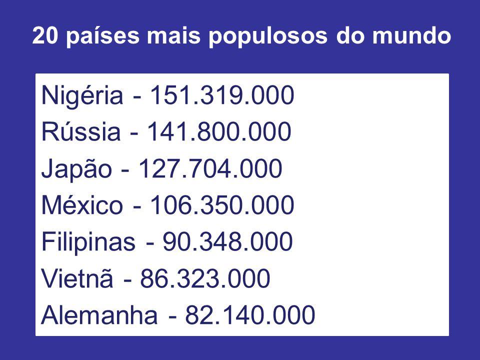20 países mais populosos do mundo Nigéria - 151.319.000 Rússia - 141.800.000 Japão - 127.704.000 México - 106.350.000 Filipinas - 90.348.000 Vietnã - 86.323.000 Alemanha - 82.140.000