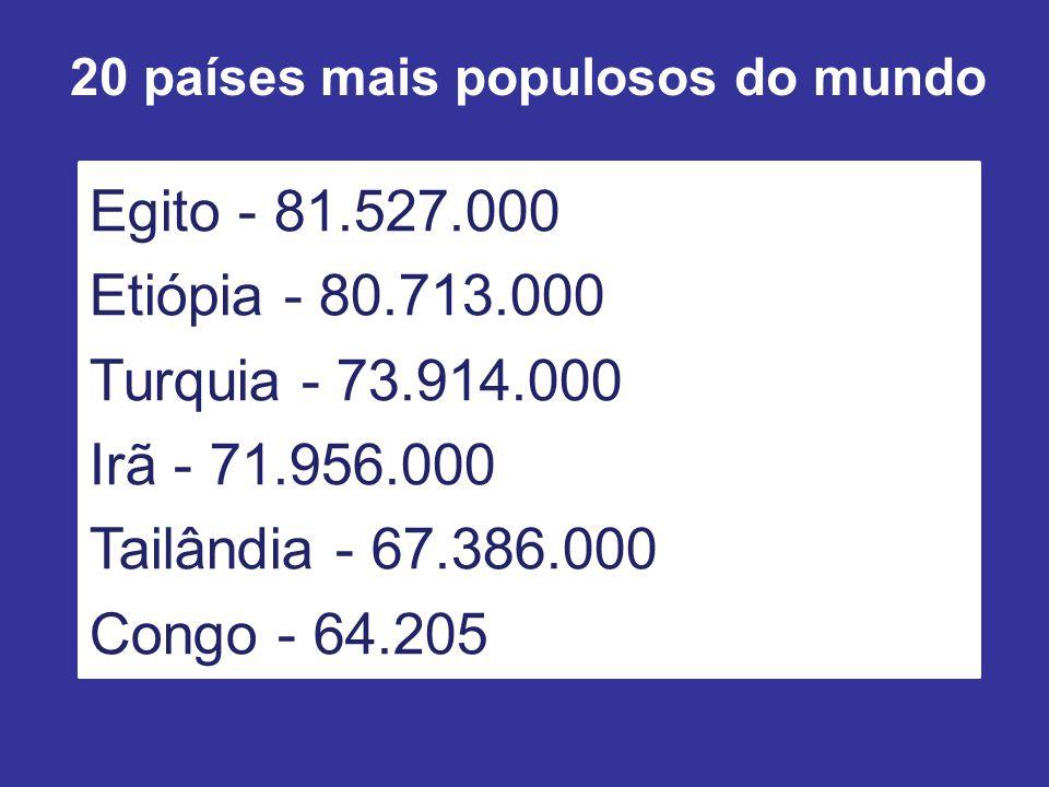 20 países mais populosos do mundo Egito - 81.527.000 Etiópia - 80.713.000 Turquia - 73.914.000 Irã - 71.956.000 Tailândia - 67.386.000 Congo - 64.205