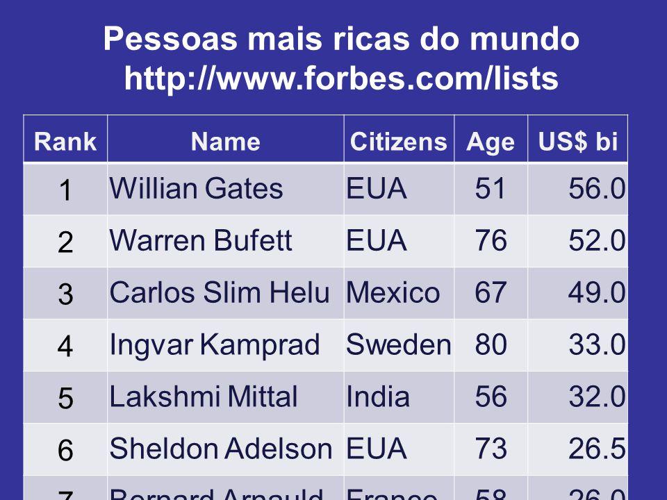 Pessoas mais ricas do mundo http://www.forbes.com/lists RankNameCitizensAgeUS$ bi 1 Willian GatesEUA5156.0 2 Warren BufettEUA7652.0 3 Carlos Slim Helu