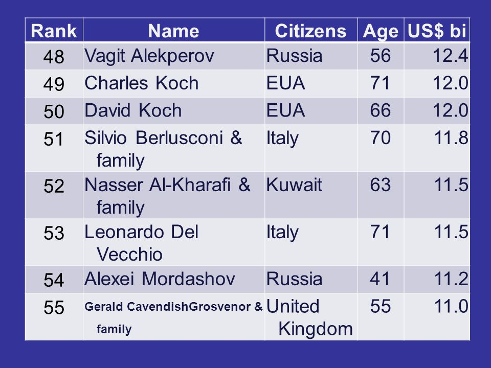RankNameCitizensAgeUS$ bi 48 Vagit AlekperovRussia5612.4 49 Charles KochEUA7112.0 50 David KochEUA6612.0 51 Silvio Berlusconi & family Italy7011.8 52