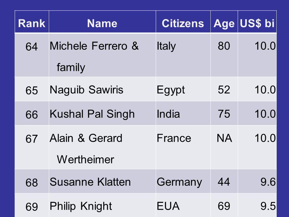 RankNameCitizensAgeUS$ bi 64 Michele Ferrero & family Italy8010.0 65 Naguib SawirisEgypt5210.0 66 Kushal Pal SinghIndia7510.0 67 Alain & Gerard Werthe