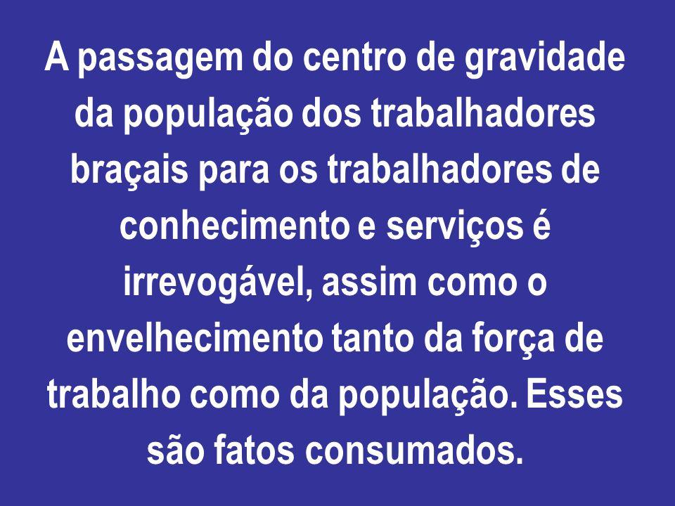 A passagem do centro de gravidade da população dos trabalhadores braçais para os trabalhadores de conhecimento e serviços é irrevogável, assim como o envelhecimento tanto da força de trabalho como da população.