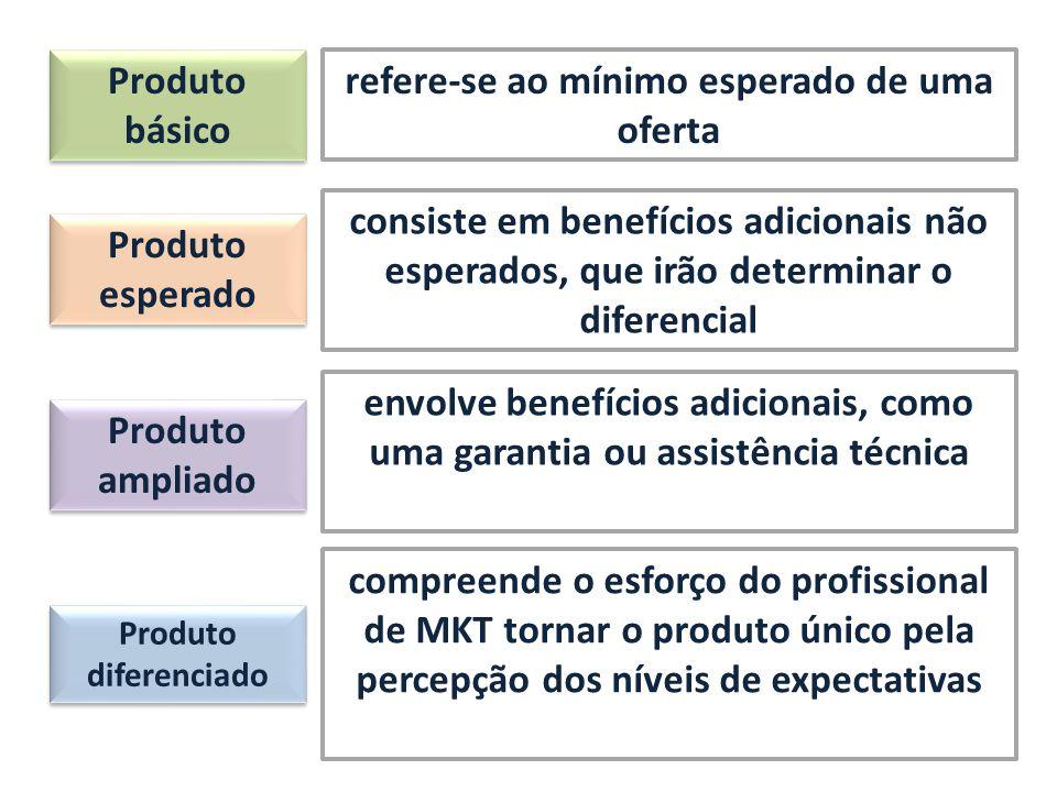 Produto básico refere-se ao mínimo esperado de uma oferta Produto esperado consiste em benefícios adicionais não esperados, que irão determinar o dife