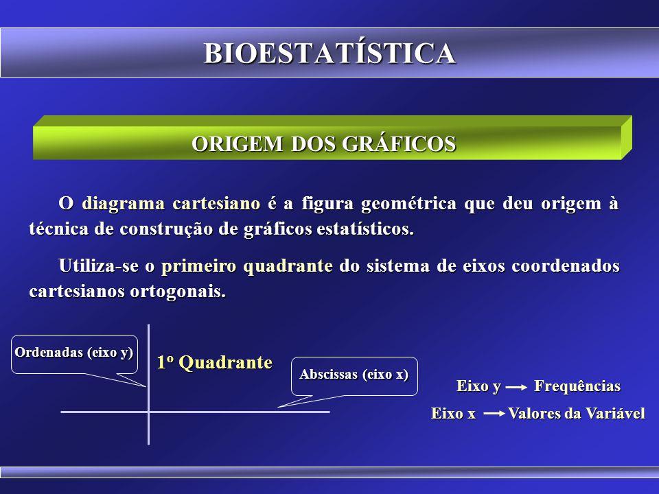 BIOESTATÍSTICA NORMAS PARA A CONFECÇÃO DE GRÁFICOS Deve facilitar a interpretação dos dados para um leigo; Não há a necessidade de se colocar título s