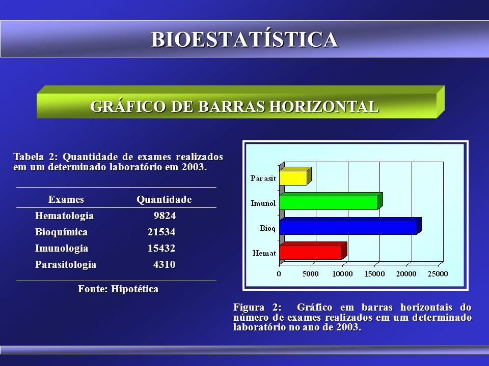 BIOESTATÍSTICA GRÁFICO EM COLUNAS OU DE BARRAS Figura 1: Gráfico em colunas do número de exames em um determinado laboratório em 2003. Tabela 1: Quant