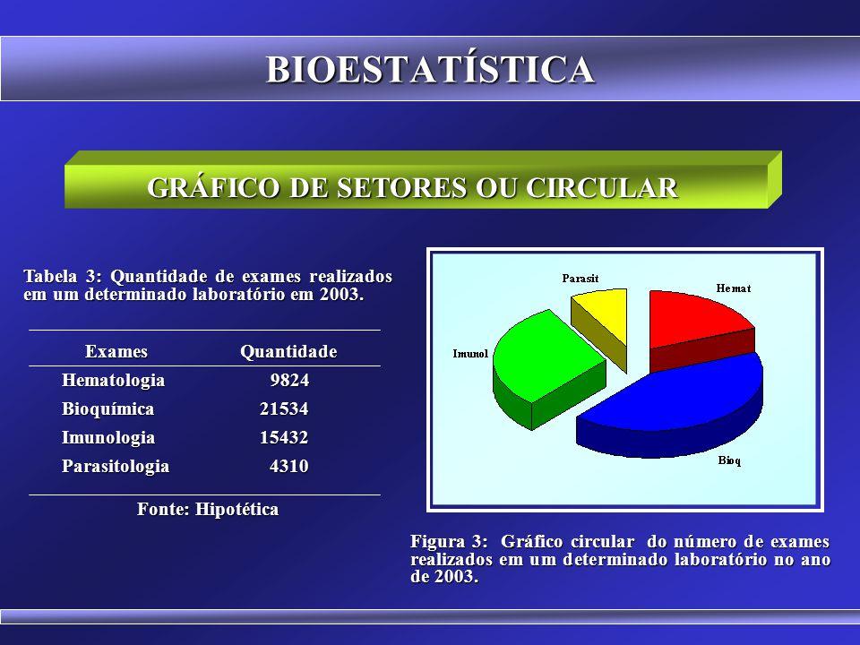 BIOESTATÍSTICA GRÁFICO DE BARRAS HORIZONTAL Figura 2: Gráfico em barras horizontais do número de exames realizados em um determinado laboratório no an