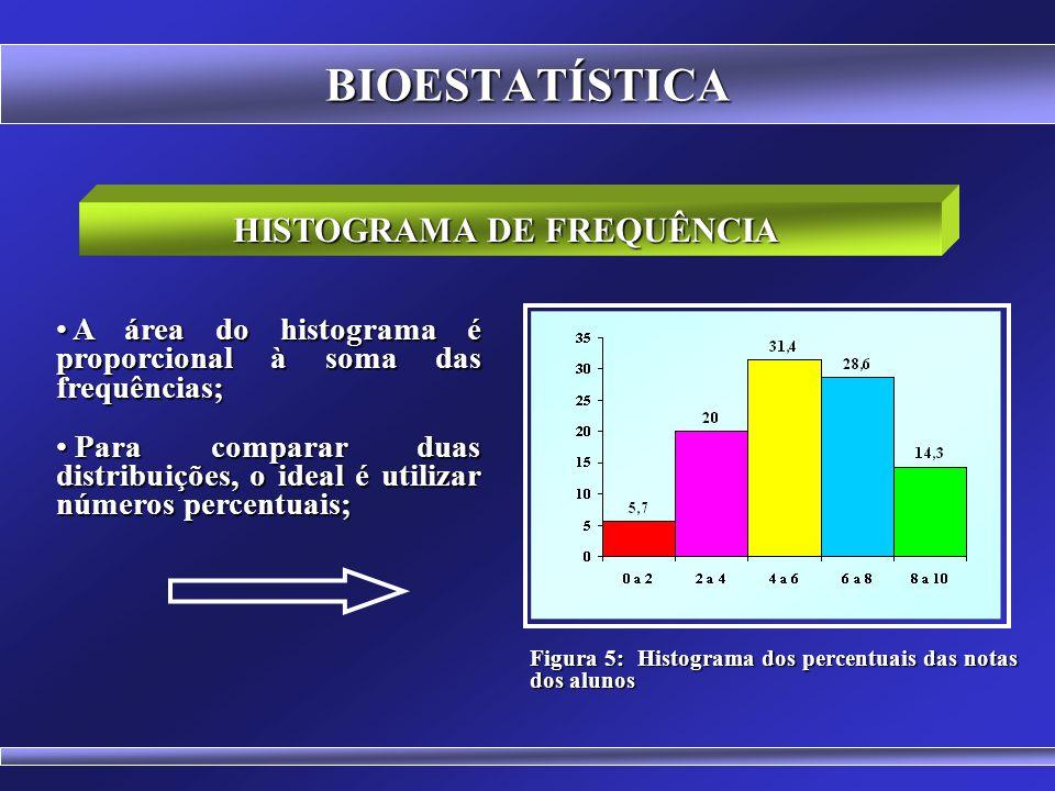 BIOESTATÍSTICA HISTOGRAMA DE FREQUÊNCIA Figura 4: Histograma das notas dos alunos Tabela 4: Notas dos alunos na disciplina de Estatística no curso de
