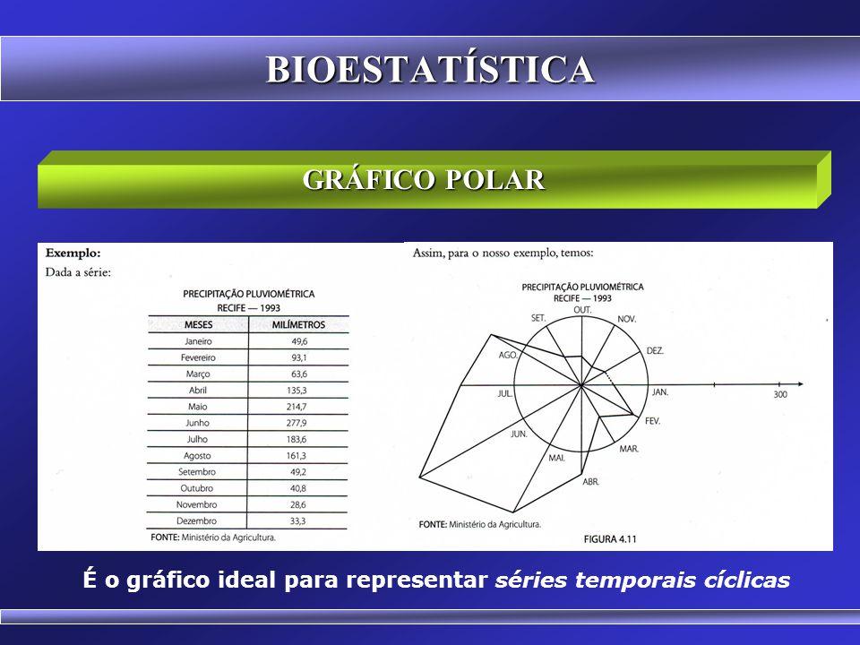GRÁFICO BOX AND WISKER (Caixa e Fio de Bigode) BIOESTATÍSTICA Figura 10: Gráfico Box and Wisker das alturas dos estudantes de medicina (valores fictíc