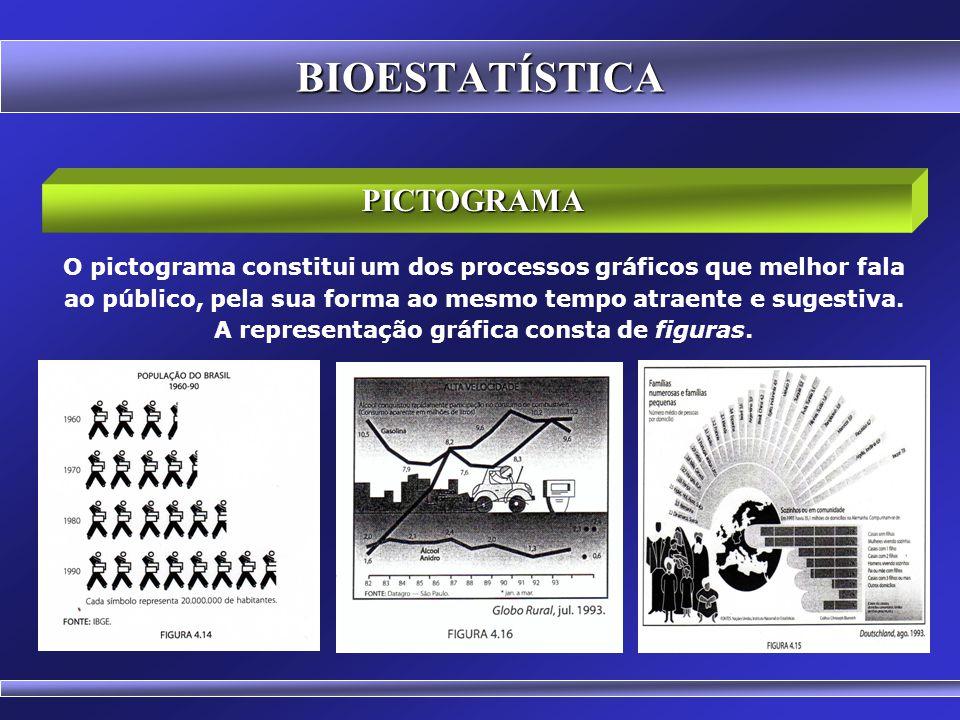 CARTOGRAMA BIOESTATÍSTICA Cartograma é a representação sobre uma carta geográfica.