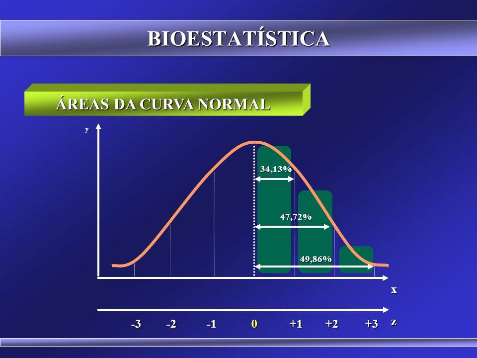 BIOESTATÍSTICA ÁREAS DA CURVA NORMAL Áreas -1DP a +1DP 68,27% -2DP a +2DP 95,45% -3DP a +3DP 99,73% -1,96DP a +1,96DP 95% Média a 1DP 34,13% Média a 2