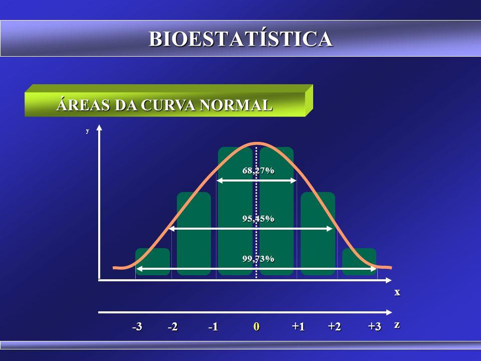 BIOESTATÍSTICA ÁREAS DA CURVA NORMAL 0 x y+1-2+2+3-3 z 34,13% 47,72% 49,86%